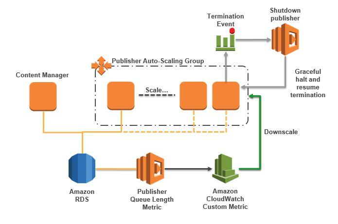 Using AWS to scale SDL Web Publishers | Julian Wraith
